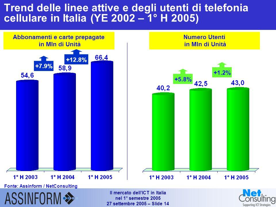 Il mercato dellICT in Italia nel 1° semestre 2005 27 settembre 2005 – Slide 13 Mercato italiano dei servizi di telecomunicazione (1°H 2003 - I° H 2005