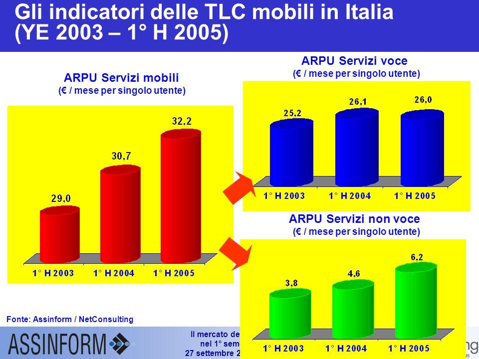 Il mercato dellICT in Italia nel 1° semestre 2005 27 settembre 2005 – Slide 14 Trend delle linee attive e degli utenti di telefonia cellulare in Itali