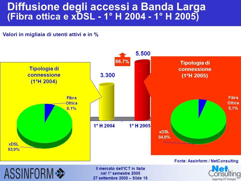 Il mercato dellICT in Italia nel 1° semestre 2005 27 settembre 2005 – Slide 15 Gli indicatori delle TLC mobili in Italia (YE 2003 – 1° H 2005) Fonte: