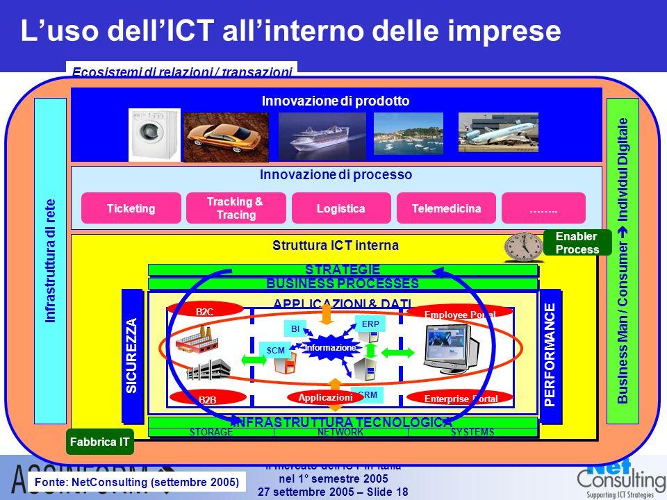 Il mercato dellICT in Italia nel 1° semestre 2005 27 settembre 2005 – Slide 17 Trend e scenari