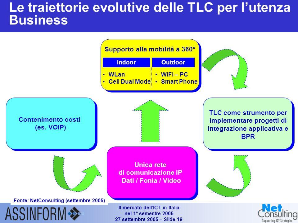 Il mercato dellICT in Italia nel 1° semestre 2005 27 settembre 2005 – Slide 18 Luso dellICT allinterno delle imprese Fonte: NetConsulting (settembre 2
