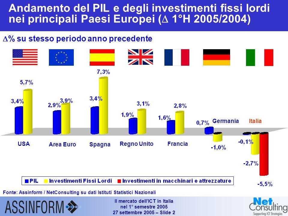 Il mercato dellICT in Italia nel 1° semestre 2005 27 settembre 2005 – Slide 1 Mercato italiano dellICT (1°H 2003 – 1°H 2005) Fonte: Assinform / NetCon