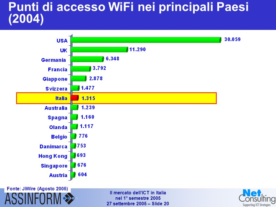 Il mercato dellICT in Italia nel 1° semestre 2005 27 settembre 2005 – Slide 19 Le traiettorie evolutive delle TLC per lutenza Business Supporto alla mobilità a 360° IndoorOutdoor WLan Cell Dual Mode WiFi – PC Smart Phone TLC come strumento per implementare progetti di integrazione applicativa e BPR Contenimento costi (es.