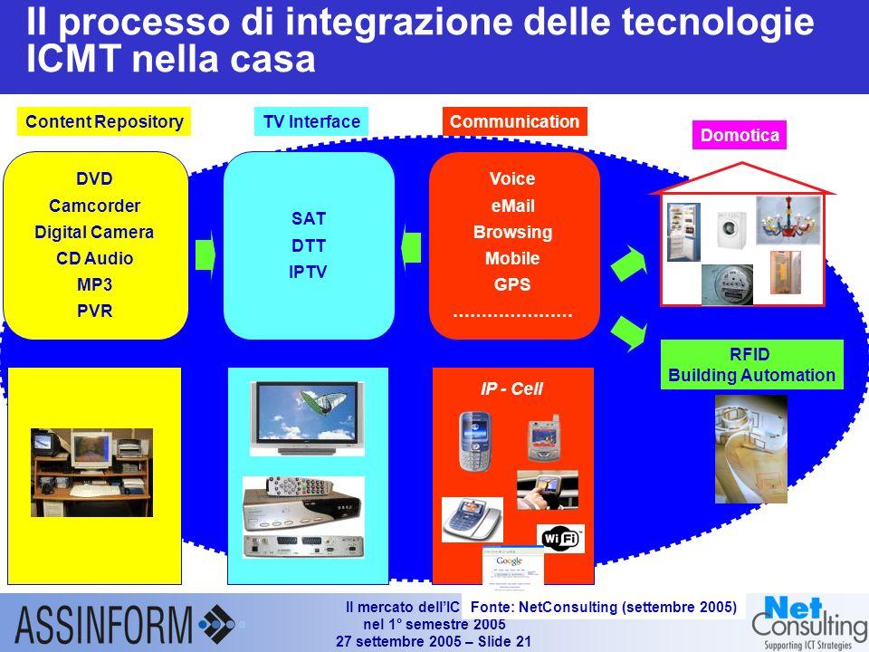 Il mercato dellICT in Italia nel 1° semestre 2005 27 settembre 2005 – Slide 20 Punti di accesso WiFi nei principali Paesi (2004) Fonte: JiWire (Agosto
