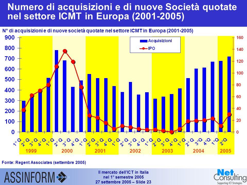 Il mercato dellICT in Italia nel 1° semestre 2005 27 settembre 2005 – Slide 22 Propensione alladozione di prodotti innovativi ICMT da parte di individ
