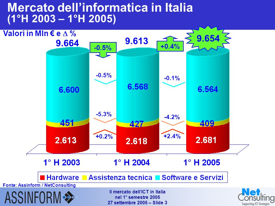 Il mercato dellICT in Italia nel 1° semestre 2005 27 settembre 2005 – Slide 2 Andamento del PIL e degli investimenti fissi lordi nei principali Paesi