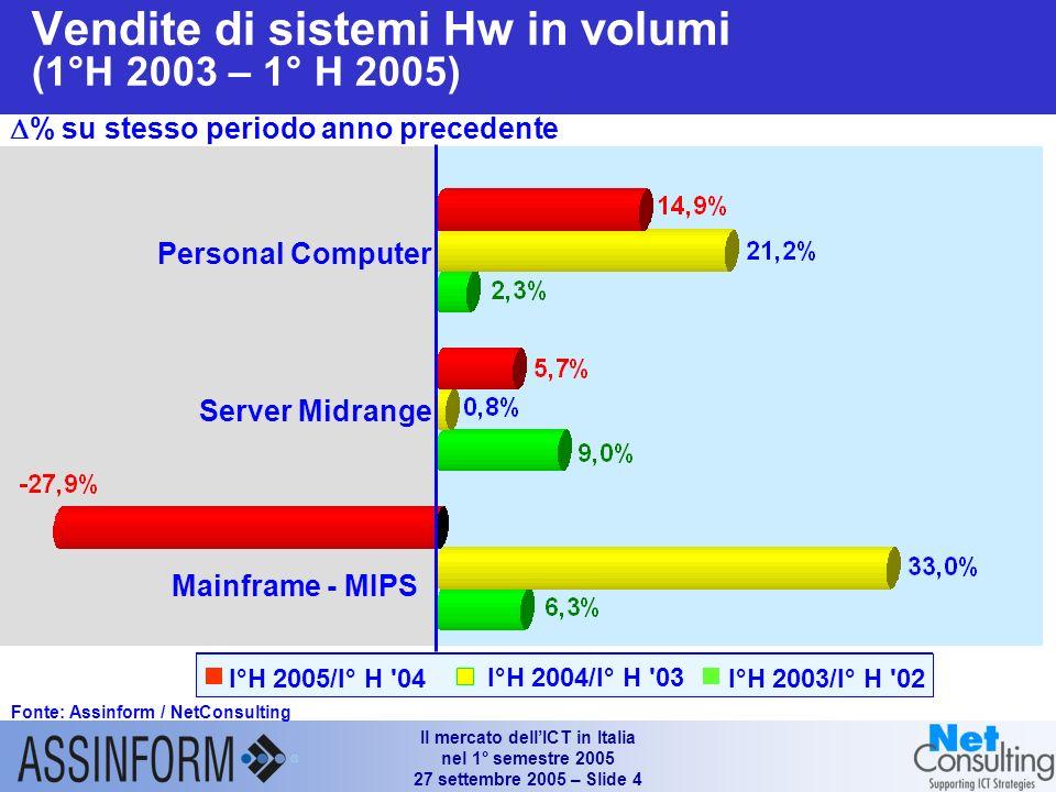 Il mercato dellICT in Italia nel 1° semestre 2005 27 settembre 2005 – Slide 3 Mercato dellinformatica in Italia (1°H 2003 – 1°H 2005) Fonte: Assinform