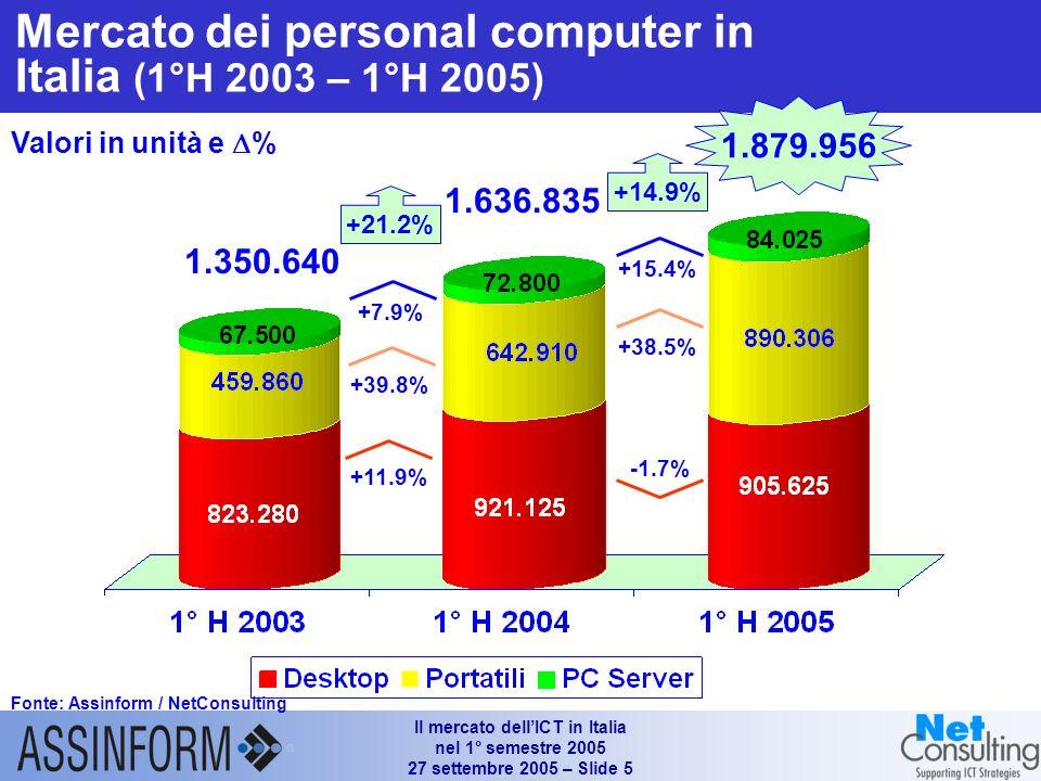 Il mercato dellICT in Italia nel 1° semestre 2005 27 settembre 2005 – Slide 4 I°H 2003/I° H '02 I°H 2004/I° H '03 I°H 2005/I° H '04 Vendite di sistemi