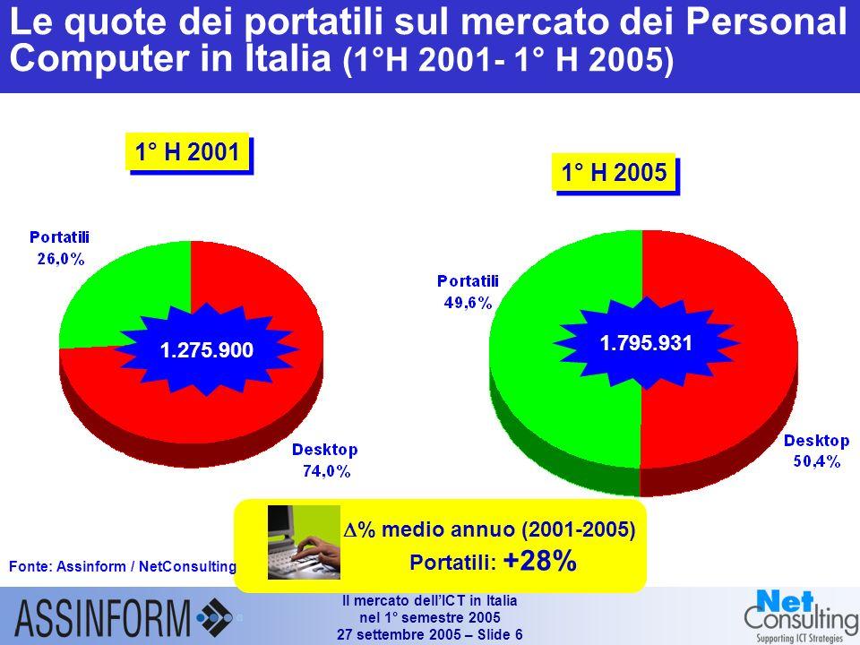 Il mercato dellICT in Italia nel 1° semestre 2005 27 settembre 2005 – Slide 5 Mercato dei personal computer in Italia (1°H 2003 – 1°H 2005) Fonte: Ass