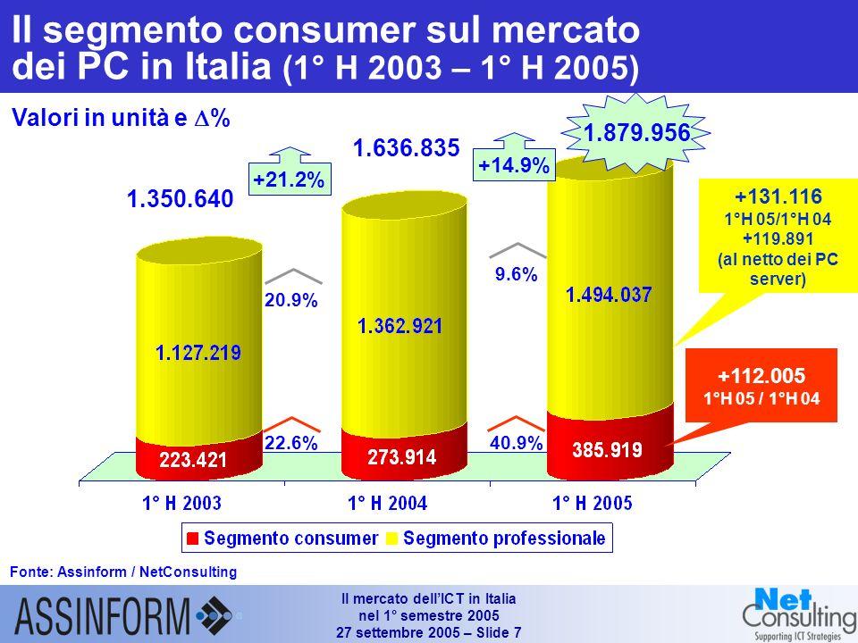 Il mercato dellICT in Italia nel 1° semestre 2005 27 settembre 2005 – Slide 6 Le quote dei portatili sul mercato dei Personal Computer in Italia (1°H
