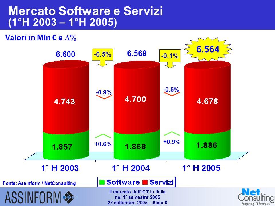 Il mercato dellICT in Italia nel 1° semestre 2005 27 settembre 2005 – Slide 7 Il segmento consumer sul mercato dei PC in Italia (1° H 2003 – 1° H 2005