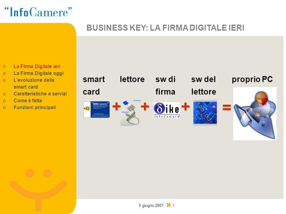 BUSINESS KEY: LA FIRMA DIGITALE OGGI Business Key 5 giugno 2007 2 = qualsiasi PC oLa Firma Digitale ieri oLa Firma Digitale oggi oLevoluzione della smart card oCaratteristiche e servizi oCome è fatta oFunzioni principali