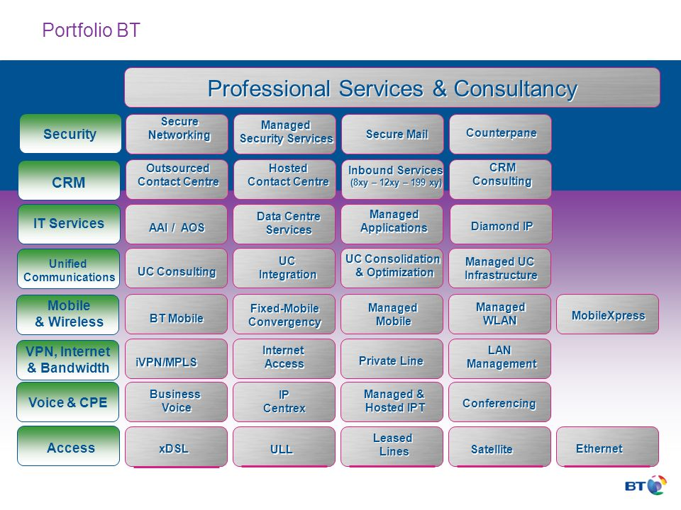 IT Services CRM Security xDSL ULL Leased Lines Leased Lines Satellite Ethernet Access Business Voice Business Voice IP Centrex IP Centrex Voice & CPE VPN, Internet & Bandwidth Mobile & Wireless Managed & Hosted IPT Managed & Hosted IPT Conferencing iVPN/MPLS Internet Access Internet Access Private Line LAN Management LAN Management BT Mobile Fixed-Mobile Convergency Fixed-Mobile Convergency Managed Mobile Managed Mobile Managed WLAN Managed WLAN MobileXpress AAI / AOS Data Centre Services Data Centre Services Managed Applications Managed Applications Diamond IP Outsourced Contact Centre Outsourced Contact Centre Hosted Contact Centre Hosted Contact Centre Inbound Services (8xy – 12xy – 199 xy) Inbound Services (8xy – 12xy – 199 xy) CRM Consulting CRM Consulting Professional Services & Consultancy Secure Networking Secure Networking Managed Security Services Managed Security Services Secure Mail Counterpane Unified Communications UC Consulting UC Integration UC Integration UC Consolidation & Optimization UC Consolidation & Optimization Managed UC Infrastructure Managed UC Infrastructure Portfolio BT