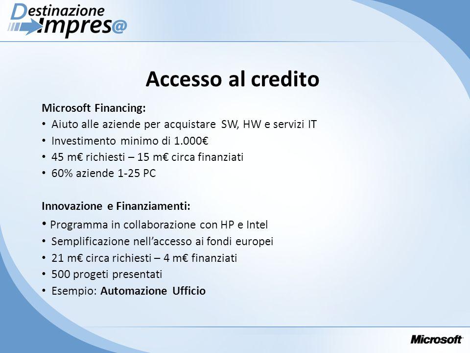 Accesso al credito Microsoft Financing: Aiuto alle aziende per acquistare SW, HW e servizi IT Investimento minimo di 1.000 45 m richiesti – 15 m circa