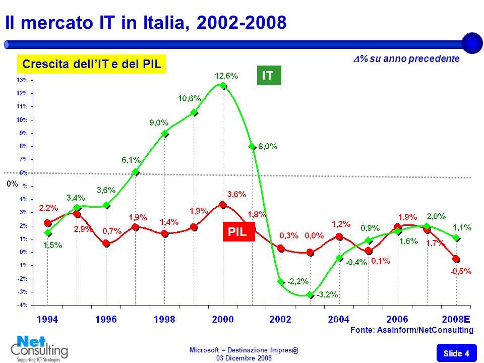 Microsoft – Destinazione Impres@ 03 Dicembre 2008 Slide 4 Il mercato IT in Italia, 2002-2008 Crescita dellIT e del PIL IT 0% % su anno precedente PIL