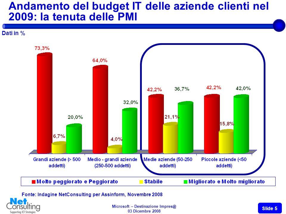Microsoft – Destinazione Impres@ 03 Dicembre 2008 Slide 5 Andamento del budget IT delle aziende clienti nel 2009: la tenuta delle PMI Dati in % Fonte: