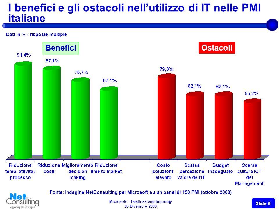 Microsoft – Destinazione Impres@ 03 Dicembre 2008 Slide 6 I benefici e gli ostacoli nellutilizzo di IT nelle PMI italiane Dati in % - risposte multipl