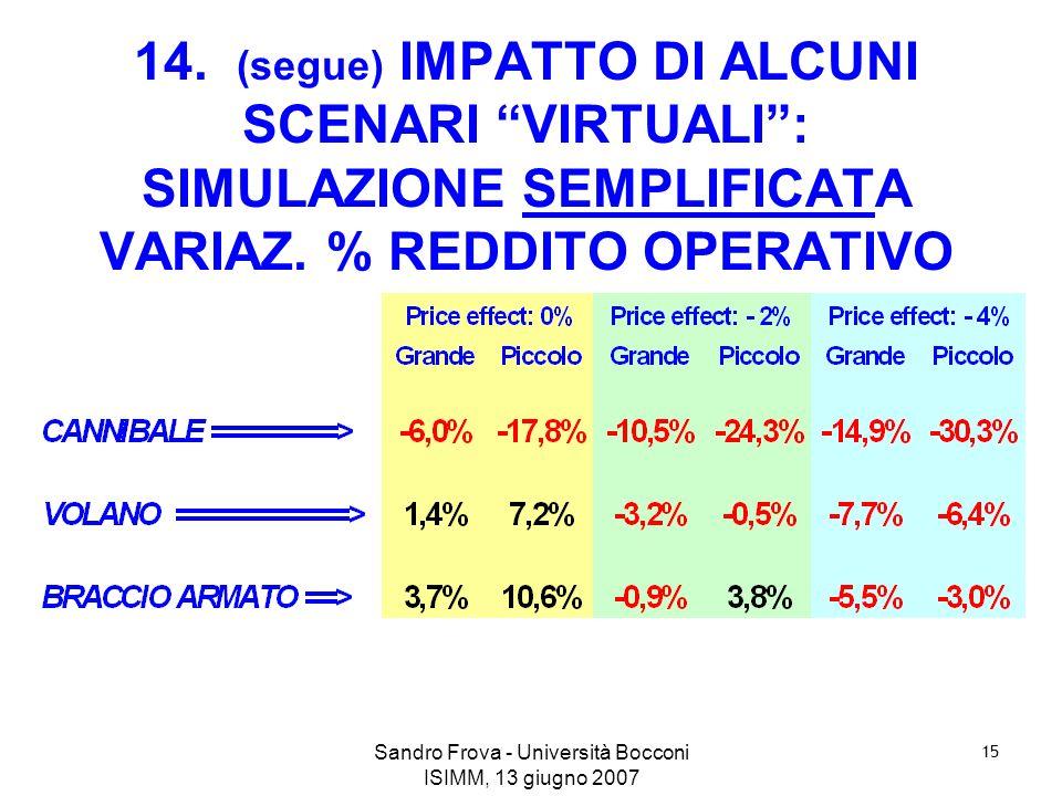 Sandro Frova - Università Bocconi ISIMM, 13 giugno 2007 15 14. (segue) IMPATTO DI ALCUNI SCENARI VIRTUALI: SIMULAZIONE SEMPLIFICATA VARIAZ. % REDDITO