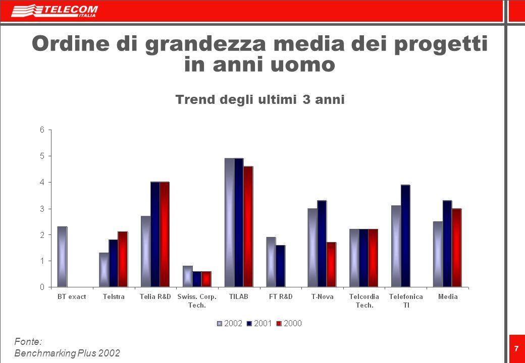 7 Ordine di grandezza media dei progetti in anni uomo Trend degli ultimi 3 anni Fonte: Benchmarking Plus 2002