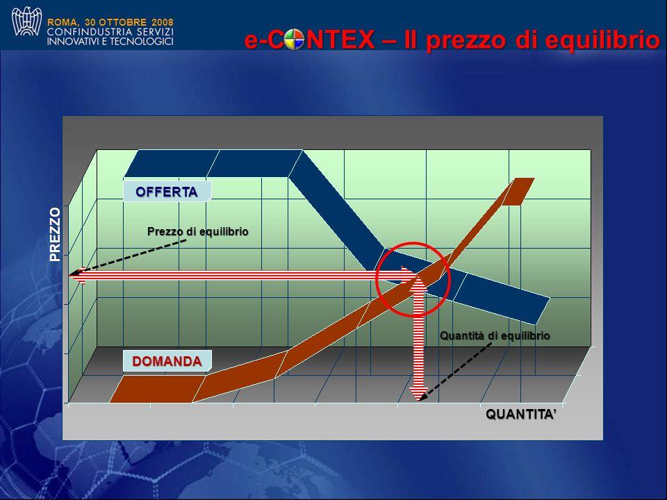 ROMA, 30 OTTOBRE 2008 QUANTITA PREZZO OFFERTA DOMANDA Prezzo di equilibrio Quantità di equilibrio e-CONTEX – Il prezzo di equilibrio