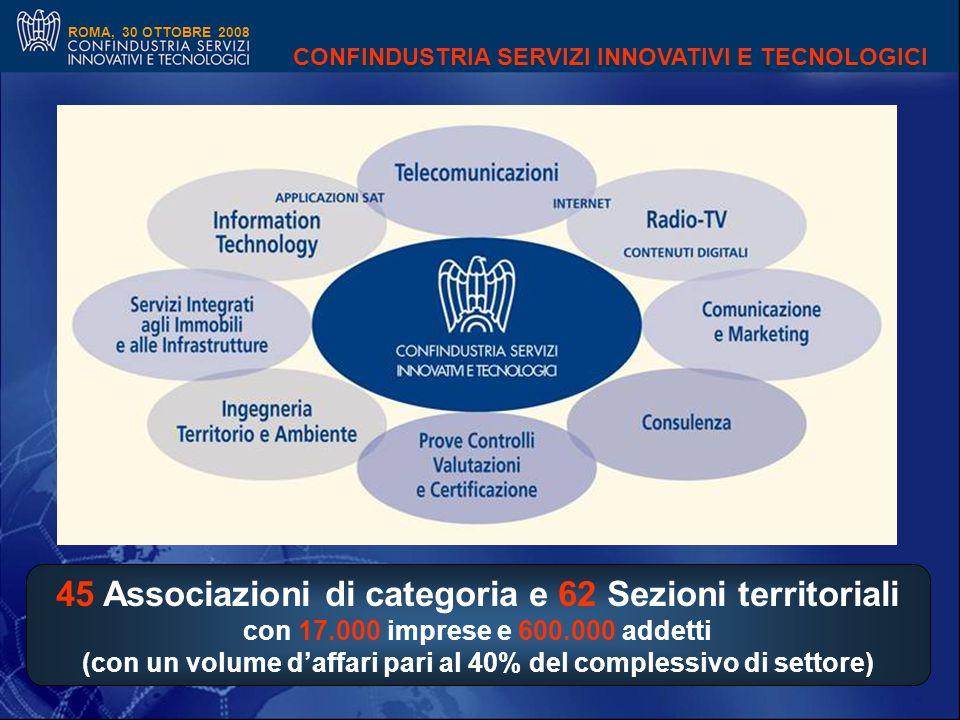 ROMA, 30 OTTOBRE 2008 45 Associazioni di categoria e 62 Sezioni territoriali con 17.000 imprese e 600.000 addetti (con un volume daffari pari al 40% del complessivo di settore) CONFINDUSTRIA SERVIZI INNOVATIVI E TECNOLOGICI