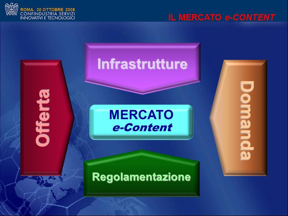 ROMA, 30 OTTOBRE 2008 MERCATO e-Content Infrastrutture Domanda Regolamentazione IL MERCATO e-CONTENT Offerta