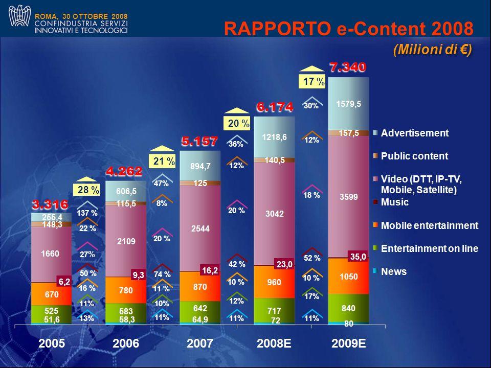 ROMA, 30 OTTOBRE 2008 3.316 4.262 5.157 28 % 21 % 13% 11% 16 % 50 % 27 % 22 % 137 % 11% 10% 11 % 74 % 20 % 8% 47% 6.174 7.340 7.340 RAPPORTO e-Content 2008 20 % 11% 12% 10 % 42 % 20 % 12% 36% 17 % 11% 17% 10 % 52 % 18 % 12% 30% (Milioni di )