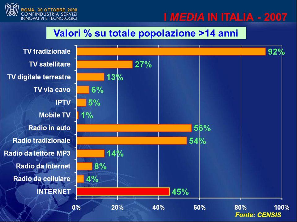 ROMA, 30 OTTOBRE 2008 I MEDIA IN ITALIA - 2007 Valori % su totale popolazione >14 anni Fonte: CENSIS