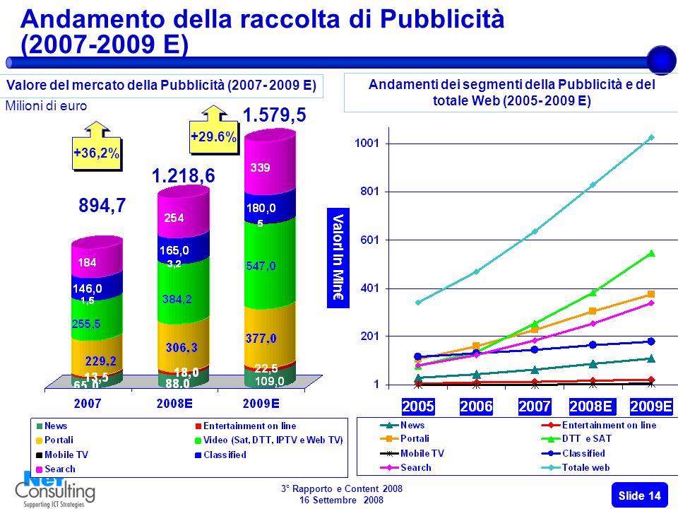 3° Rapporto e Content 2008 16 Settembre 2008 Slide 13 Landamento del mercato e-Content (2007-2009 E) Fonte: NetConsulting Valori in Mln e % +19.7% +18.9% 5.157 6.173,6 +16.4% +12.4% +29.6% 7.340 +16.4% +12.1% +36,2%