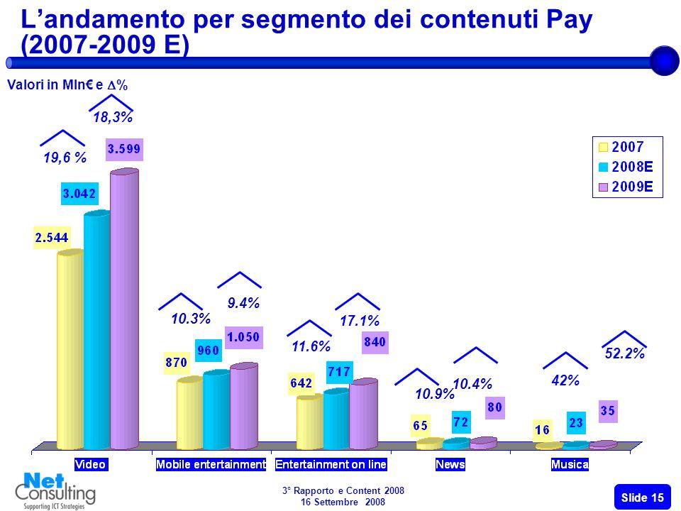 3° Rapporto e Content 2008 16 Settembre 2008 Slide 14 Andamento della raccolta di Pubblicità (2007-2009 E) 894,7 1.218,6 1.579,5 +36,2% +29.6% Valore del mercato della Pubblicità (2007- 2009 E) Valori in Mln Andamenti dei segmenti della Pubblicità e del totale Web (2005- 2009 E) Milioni di euro