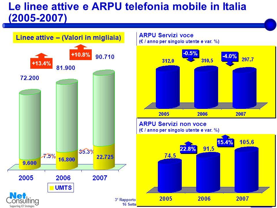 3° Rapporto e Content 2008 16 Settembre 2008 Slide 1 La crescente pervasività di Internet nelle abitudini dei consumatori Fonte: EIAA Gennaio- 07 Gennaio- 08 Crescita anno su anno N.