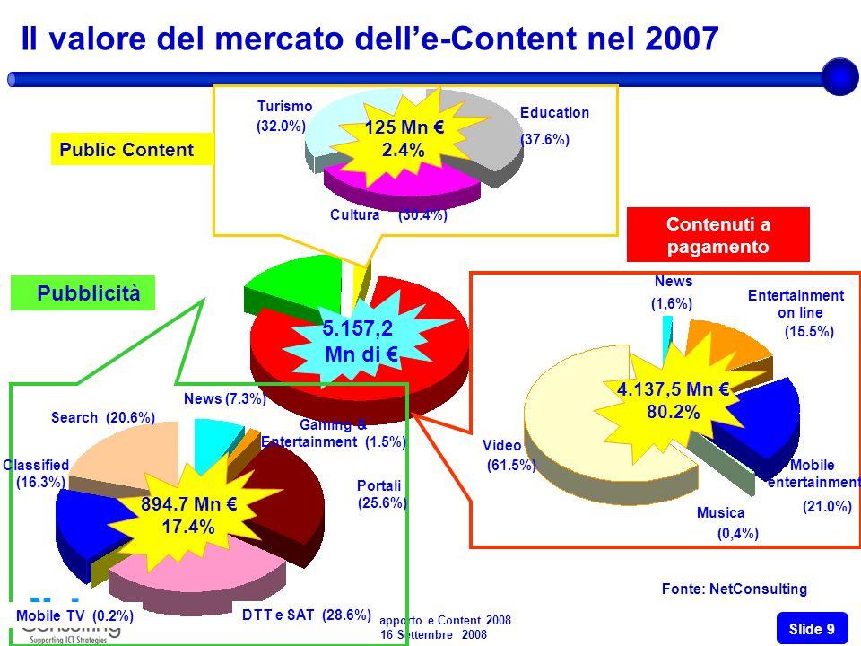 3° Rapporto e Content 2008 16 Settembre 2008 Slide 9 5.157,2 Mn di Contenuti a pagamento (61.5%) (0,4%) (21.0%) (15.5%) (1,6%) Mobile entertainment Entertainment on line News Musica Video 4.137,5 Mn 80.2% Public Content 125 Mn 2.4% (37.6%) Education (30.4%)Cultura (32.0%) Turismo Il valore del mercato delle-Content nel 2007 Pubblicità News (7.3%) 894.7 Mn 17.4% Gaming & Entertainment (1.5%) Portali (25.6%) DTT e SAT (28.6%) Mobile TV (0.2%) Classified (16.3%) Search (20.6%) Fonte: NetConsulting