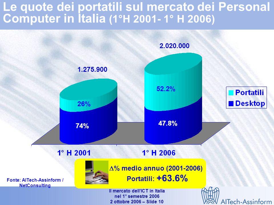 Il mercato dellICT in Italia nel 1° semestre 2006 2 ottobre 2006 – Slide 9 Mercato dei personal computer in Italia (1°H 2004 – 1°H 2006) Valori in unità e % 2.118.000 +14.9% +38.5% +15.4% 1.879.956 +6.6% +18.5% +16.6% +12.7% -1.7% 1.636.835 Fonte: AITech-Assinform / NetConsulting