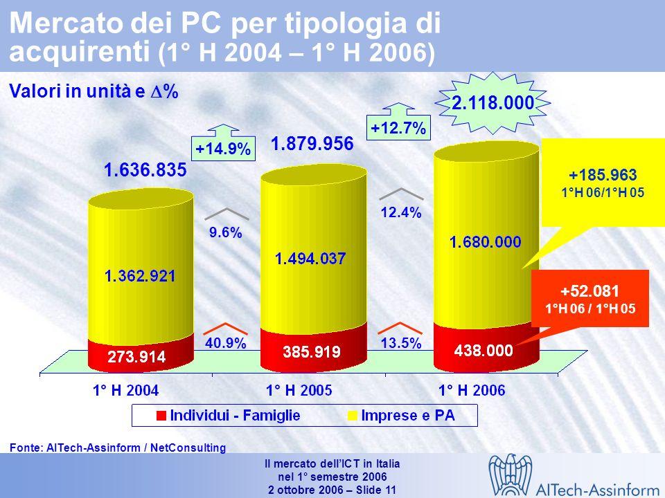 Il mercato dellICT in Italia nel 1° semestre 2006 2 ottobre 2006 – Slide 10 Le quote dei portatili sul mercato dei Personal Computer in Italia (1°H 2001- 1° H 2006) % medio annuo (2001-2006) Portatili: +63.6% Fonte: AITech-Assinform / NetConsulting 1.275.900 2.020.000 74% 47.8% 26% 52.2%