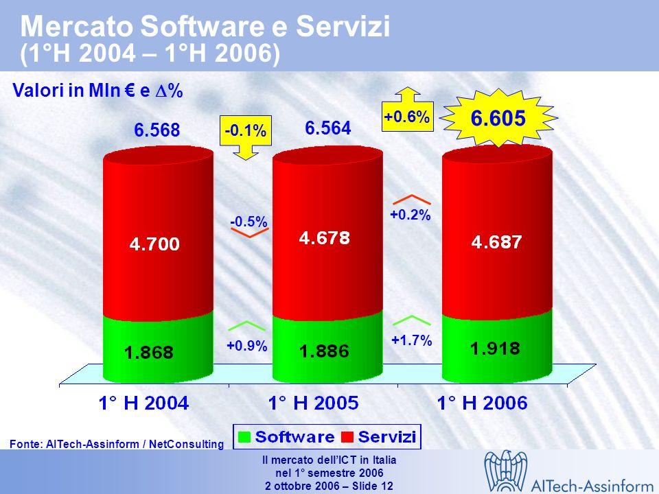 Il mercato dellICT in Italia nel 1° semestre 2006 2 ottobre 2006 – Slide 11 Mercato dei PC per tipologia di acquirenti (1° H 2004 – 1° H 2006) Valori in unità e % 2.118.000 1.636.835 1.879.956 +12.7% 13.5% 12.4% +14.9% 40.9% 9.6% +52.081 1°H 06 / 1°H 05 +185.963 1°H 06/1°H 05 Fonte: AITech-Assinform / NetConsulting