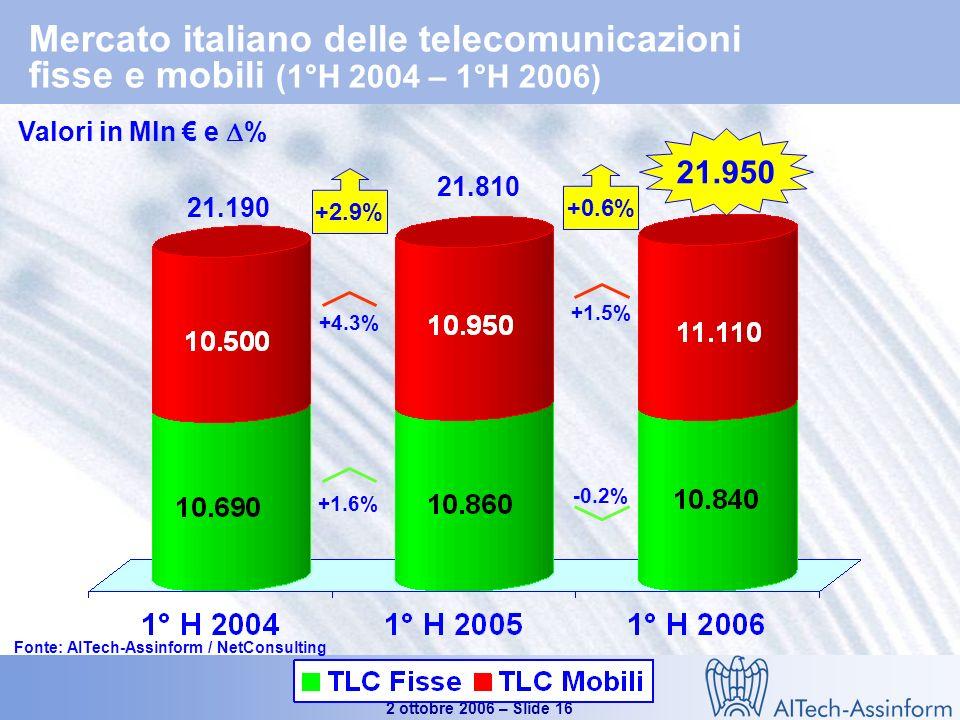 Il mercato dellICT in Italia nel 1° semestre 2006 2 ottobre 2006 – Slide 15 Il mercato delle Telecomunicazioni