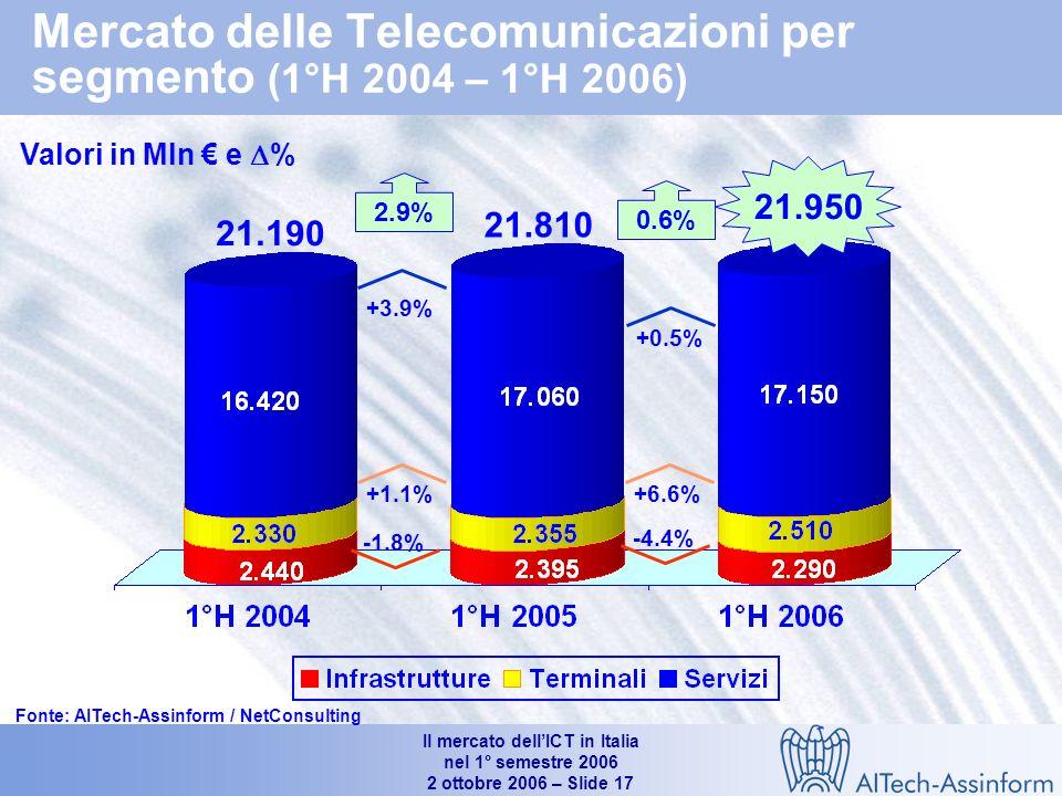 Il mercato dellICT in Italia nel 1° semestre 2006 2 ottobre 2006 – Slide 16 Mercato italiano delle telecomunicazioni fisse e mobili (1°H 2004 – 1°H 2006) Valori in Mln e % 21.950 21.190 21.810 -0.2% +1.5% +0.6% +1.6% +4.3% +2.9% Fonte: AITech-Assinform / NetConsulting