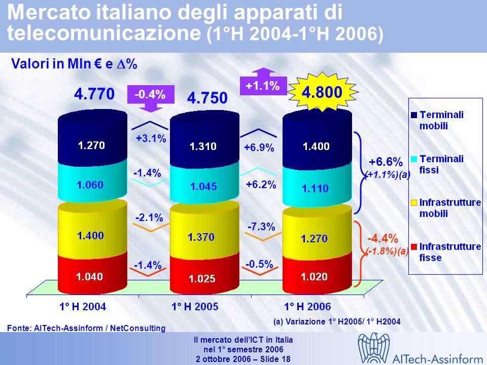 Il mercato dellICT in Italia nel 1° semestre 2006 2 ottobre 2006 – Slide 17 21.190 21.950 21.810 +0.5% -4.4% +3.9% 2.9% -1.8% +6.6%+1.1% 0.6% Mercato delle Telecomunicazioni per segmento (1°H 2004 – 1°H 2006) Valori in Mln e % Fonte: AITech-Assinform / NetConsulting