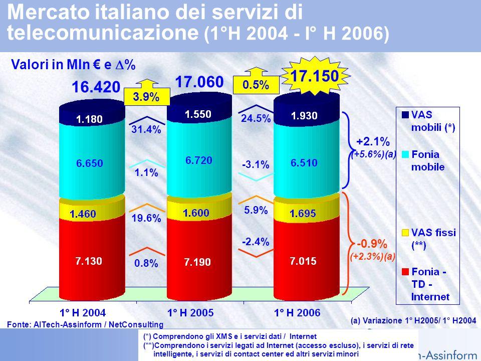 Il mercato dellICT in Italia nel 1° semestre 2006 2 ottobre 2006 – Slide 18 Mercato italiano degli apparati di telecomunicazione (1°H 2004-1°H 2006) (a) Variazione 1° H2005/ 1° H2004 Valori in Mln e % 4.800 4.770 4.750 +1.1% +6.9% +6.2% -0.5% -7.3% -0.4% +3.1% -1.4% -2.1% +6.6% (+1.1%)(a) -4.4% (-1.8%)(a) Fonte: AITech-Assinform / NetConsulting