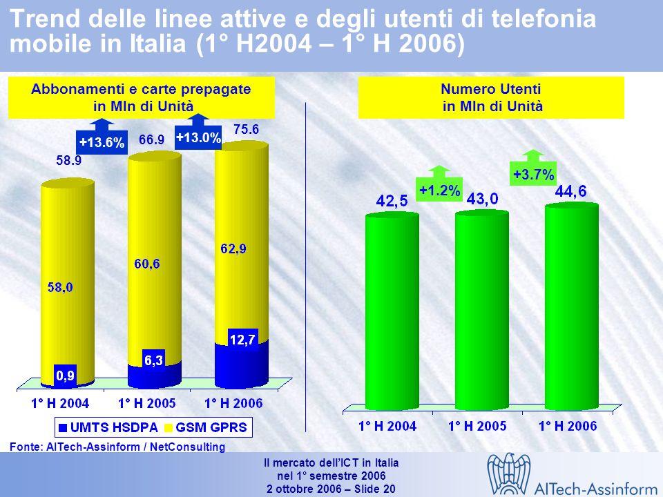 Il mercato dellICT in Italia nel 1° semestre 2006 2 ottobre 2006 – Slide 19 17.150 16.420 17.060 24.5% -3.1% -2.4% 5.9% 3.9% 31.4% 1.1% 0.8% 19.6% 0.5% Mercato italiano dei servizi di telecomunicazione (1°H 2004 - I° H 2006) (*) Comprendono gli XMS e i servizi dati / Internet (**)Comprendono i servizi legati ad Internet (accesso escluso), i servizi di rete intelligente, i servizi di contact center ed altri servizi minori Valori in Mln e % (a) Variazione 1° H2005/ 1° H2004 +2.1% (+5.6%)(a) -0.9% (+2.3%)(a) Fonte: AITech-Assinform / NetConsulting