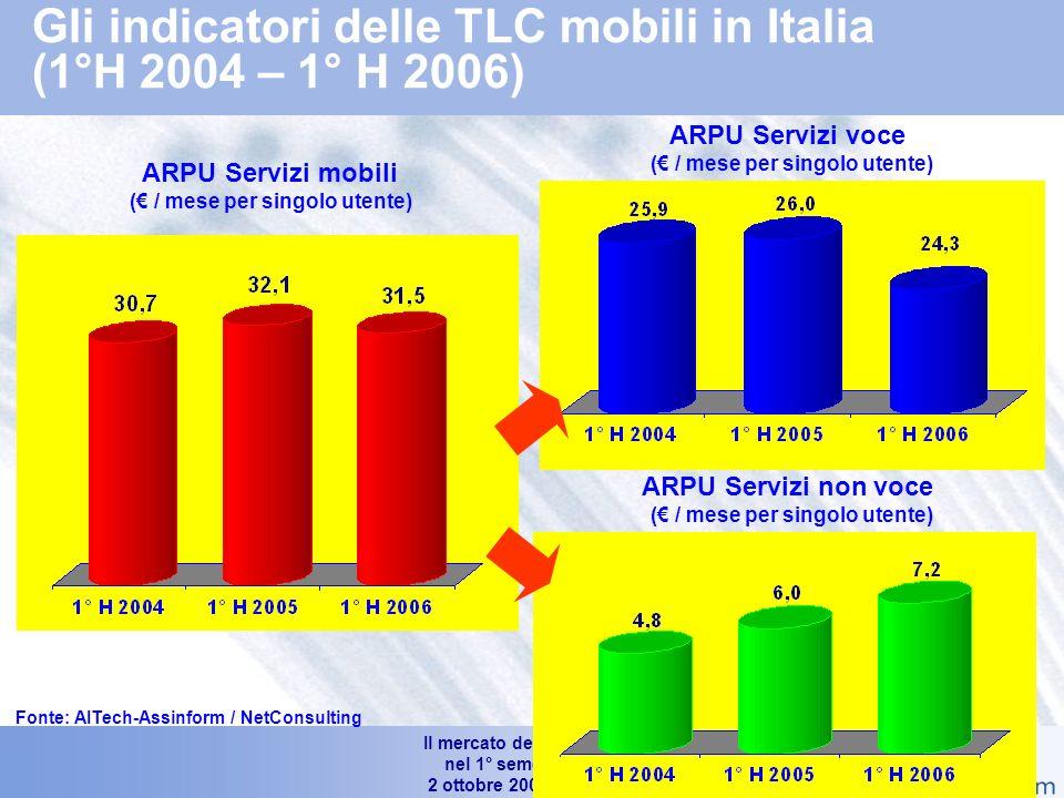 Il mercato dellICT in Italia nel 1° semestre 2006 2 ottobre 2006 – Slide 20 Trend delle linee attive e degli utenti di telefonia mobile in Italia (1° H2004 – 1° H 2006) Numero Utenti in Mln di Unità +3.7% +1.2% Abbonamenti e carte prepagate in Mln di Unità +13.0% +13.6% 58.9 66.9 75.6 Fonte: AITech-Assinform / NetConsulting