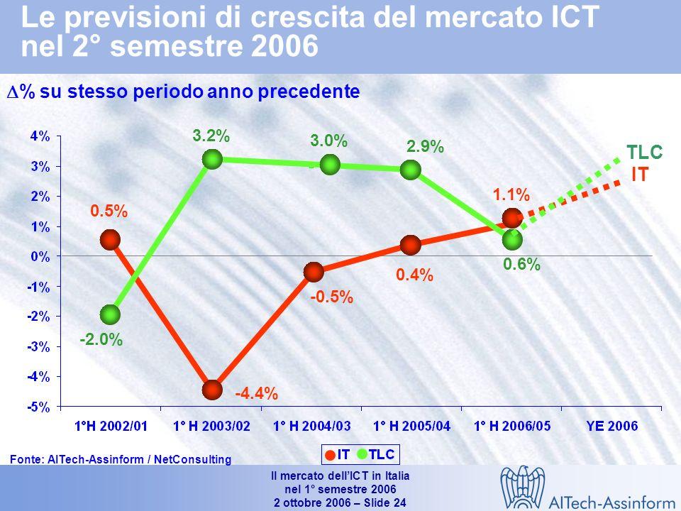 Il mercato dellICT in Italia nel 1° semestre 2006 2 ottobre 2006 – Slide 23 Trend di breve e medio periodo