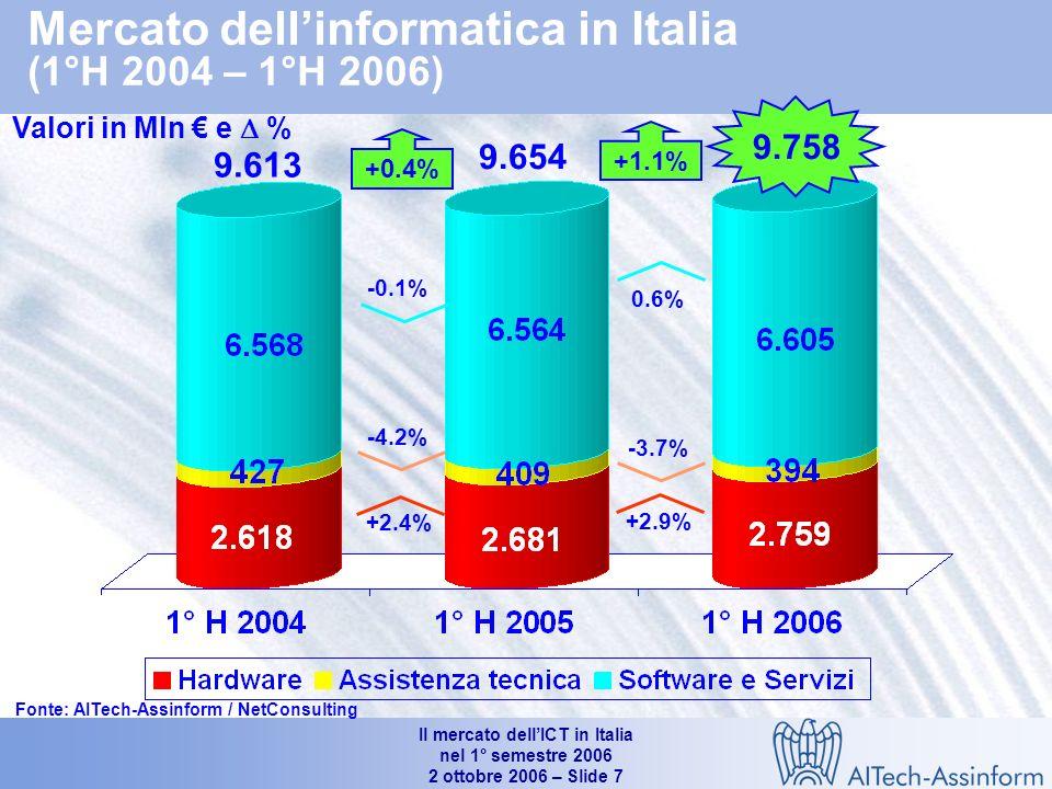 Il mercato dellICT in Italia nel 1° semestre 2006 2 ottobre 2006 – Slide 6 Il mercato dellinformatica
