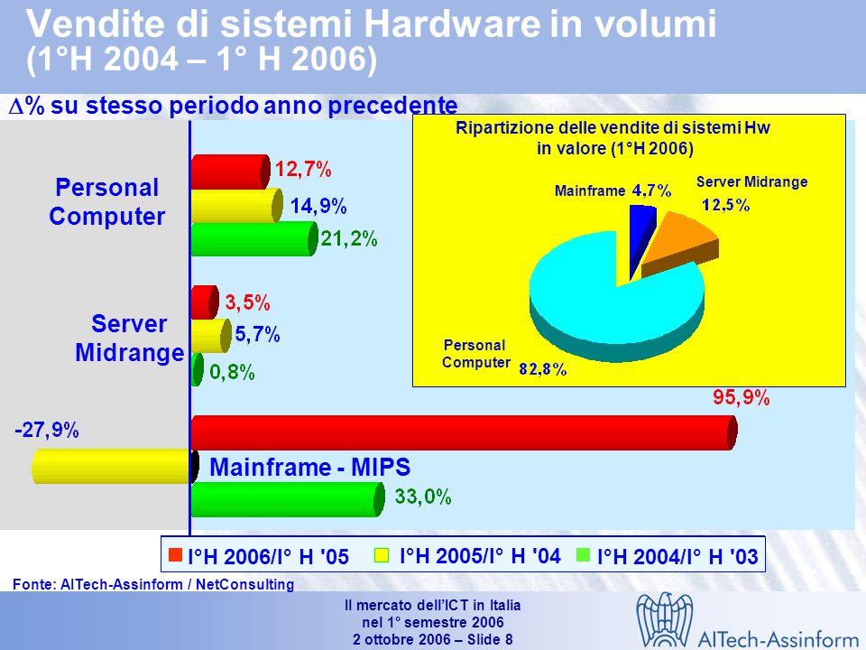 Il mercato dellICT in Italia nel 1° semestre 2006 2 ottobre 2006 – Slide 7 Mercato dellinformatica in Italia (1°H 2004 – 1°H 2006) Valori in Mln e % 9.758 +0.4% -0.1% -4.2% 9.613 9.654 0.6% -3.7% +2.9% +1.1% +2.4% Fonte: AITech-Assinform / NetConsulting