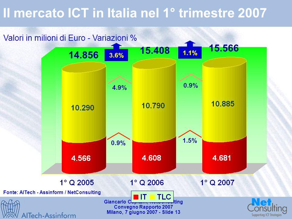 Giancarlo Capitani, NetConsulting Convegno Rapporto 2007 Milano, 7 giugno 2007 - Slide 12 Il mercato dellICT nel 1°trimestre 2007
