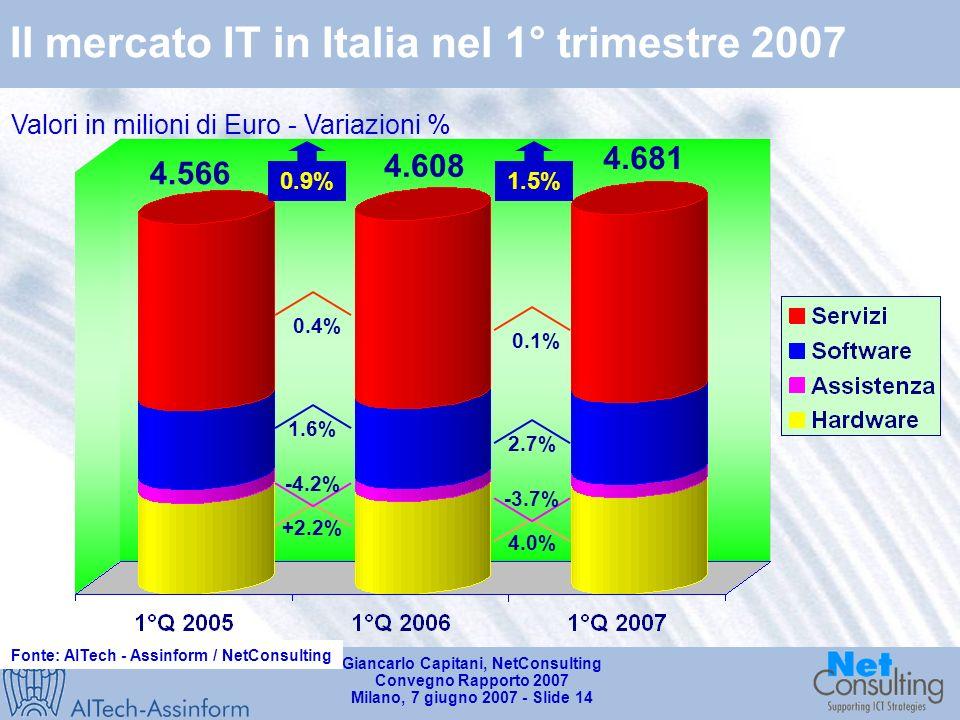 Giancarlo Capitani, NetConsulting Convegno Rapporto 2007 Milano, 7 giugno 2007 - Slide 13 Il mercato ICT in Italia nel 1° trimestre 2007 Valori in milioni di Euro - Variazioni % Fonte: AITech - Assinform / NetConsulting 0.9% 4.9% 3.6% 15.408 14.856 1.5% 0.9% 1.1% 15.566