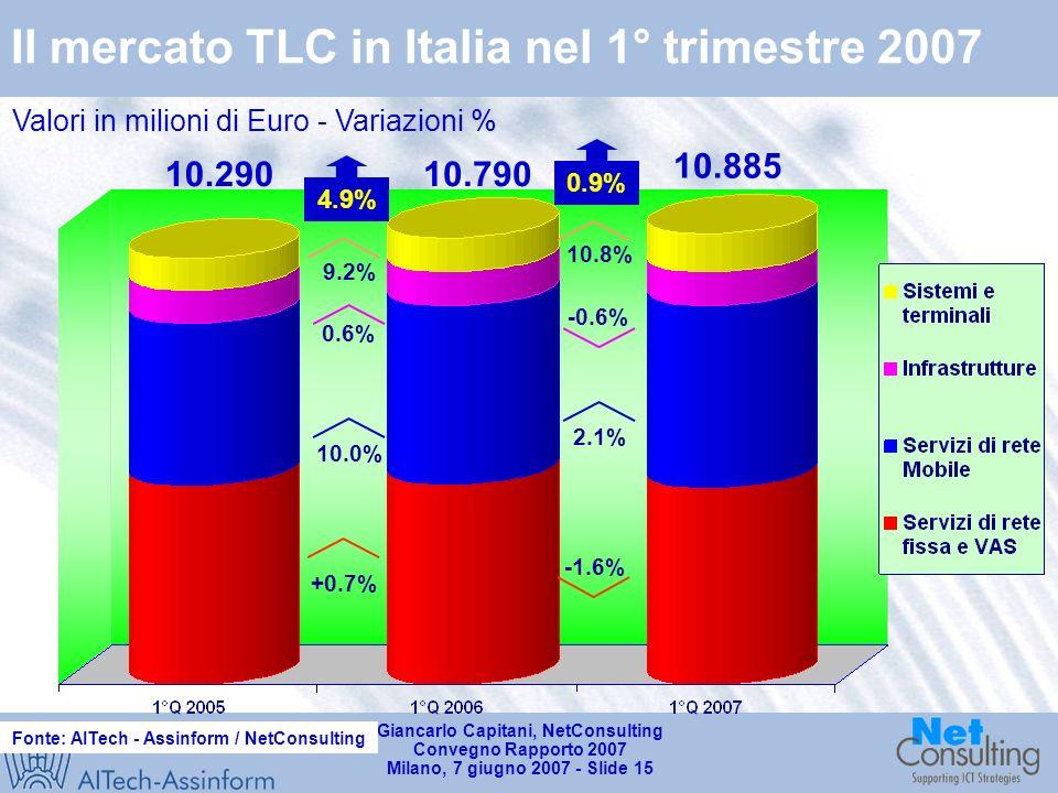 Giancarlo Capitani, NetConsulting Convegno Rapporto 2007 Milano, 7 giugno 2007 - Slide 14 Il mercato IT in Italia nel 1° trimestre 2007 Valori in milioni di Euro - Variazioni % Fonte: AITech - Assinform / NetConsulting 0.9% +2.2% -4.2% 1.6% 0.4% 4.608 4.566 1.5% 4.0% -3.7% 2.7% 0.1% 4.681