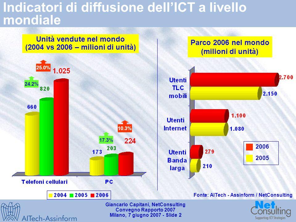 Giancarlo Capitani, NetConsulting Convegno Rapporto 2007 Milano, 7 giugno 2007 - Slide 1 Mercato mondiale dellICT (2002-2006) Fonte: AITech – Assinform / NetConsulting Mercato ICT PIL Differenziale -2.5% -0.7% 1.2% 0.8%0.4.% Variazioni % annue 2.735 6.1% 2.443 6.1% 5.2% 5.5% 2.592 5.4% 6.5% Valori in Mld$ e variazioni % annue