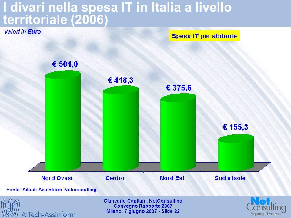 Giancarlo Capitani, NetConsulting Convegno Rapporto 2007 Milano, 7 giugno 2007 - Slide 21 I divari nella spesa IT in Italia a livello territoriale (2006) Distribuzione della spesa IT per macroregioni 20.92% 38.86% 23.86% 16.36% Fonte: Aitech-Assinform Netconsulting