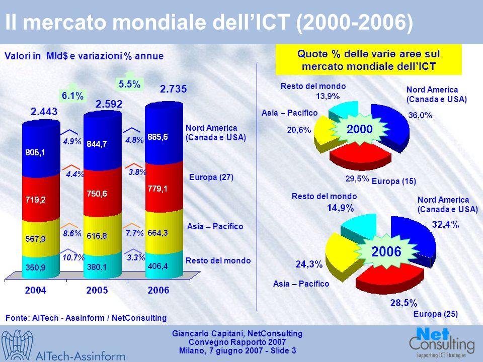 Giancarlo Capitani, NetConsulting Convegno Rapporto 2007 Milano, 7 giugno 2007 - Slide 2 Indicatori di diffusione dellICT a livello mondiale Parco 2006 nel mondo (milioni di unità) 2006 2005 Fonte: AITech - Assinform / NetConsulting Unità vendute nel mondo (2004 vs 2006 – milioni di unità) 24.2% 25.0% 17.3% 10.3%